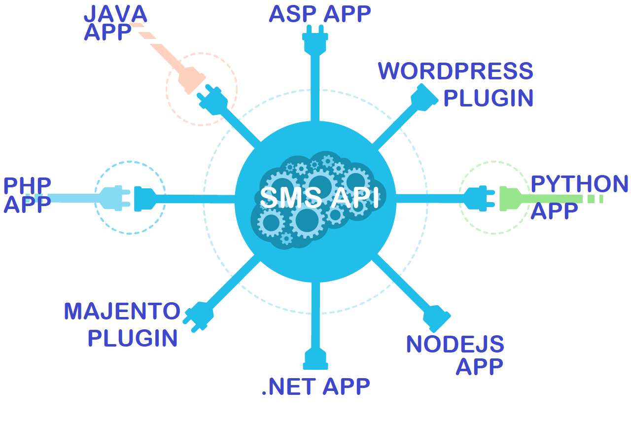 What is the Difference Between SMS API and Developer SMS API