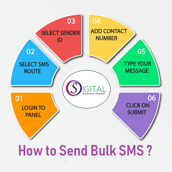 How to Send Bulk SMS ?